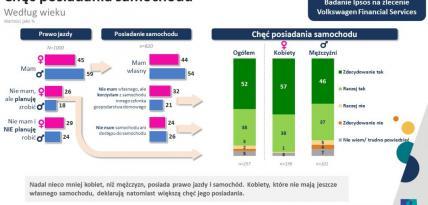 VWFS Mobilność w oczach Polaków